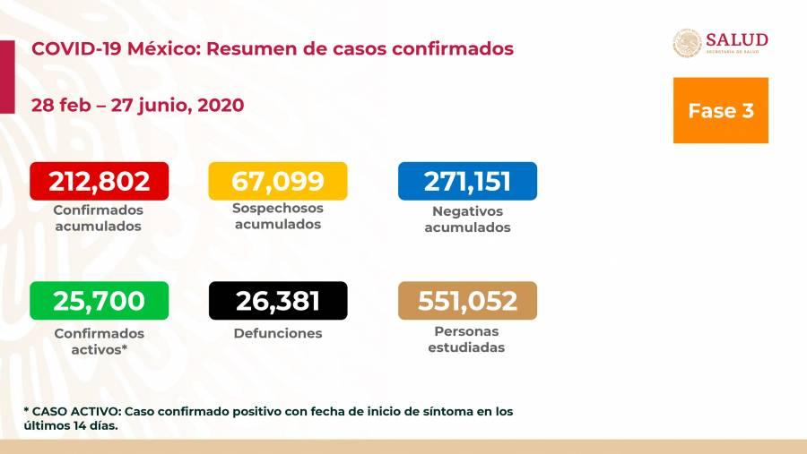 212 mil 802 casos y 26 mil 381 fallecidos por COVID-19 en México