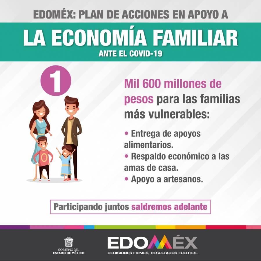 Destina Edomex 150 millones de pesos a apoyos para desempleados