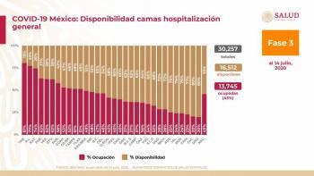 Alcanza México 317 mil 635 casos confirmados de Covid y 36 mil 906 defunciones