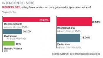Ricardo Gallardo favorito en encuestas electorales rumbo a la gubernatura de SLP