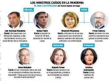 Covid-19 acaba con siete  ministros en Latinoamérica