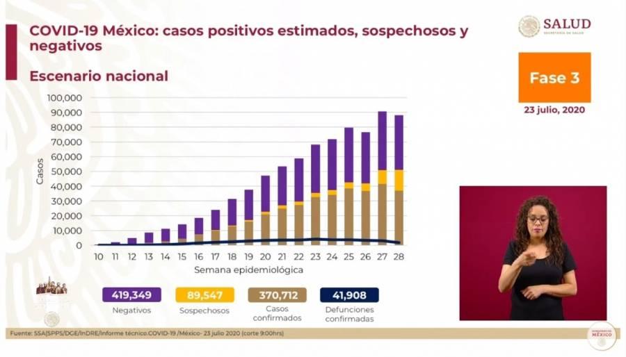 Se reporta nuevo máximo de casos de Covid de 8 mil 438 para un día