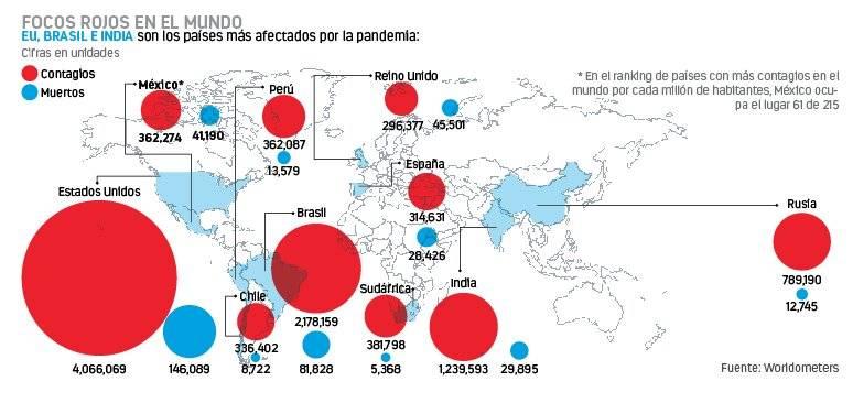 Ya hay más de 15 millones de casos  en el mundo, 4 millones en EU