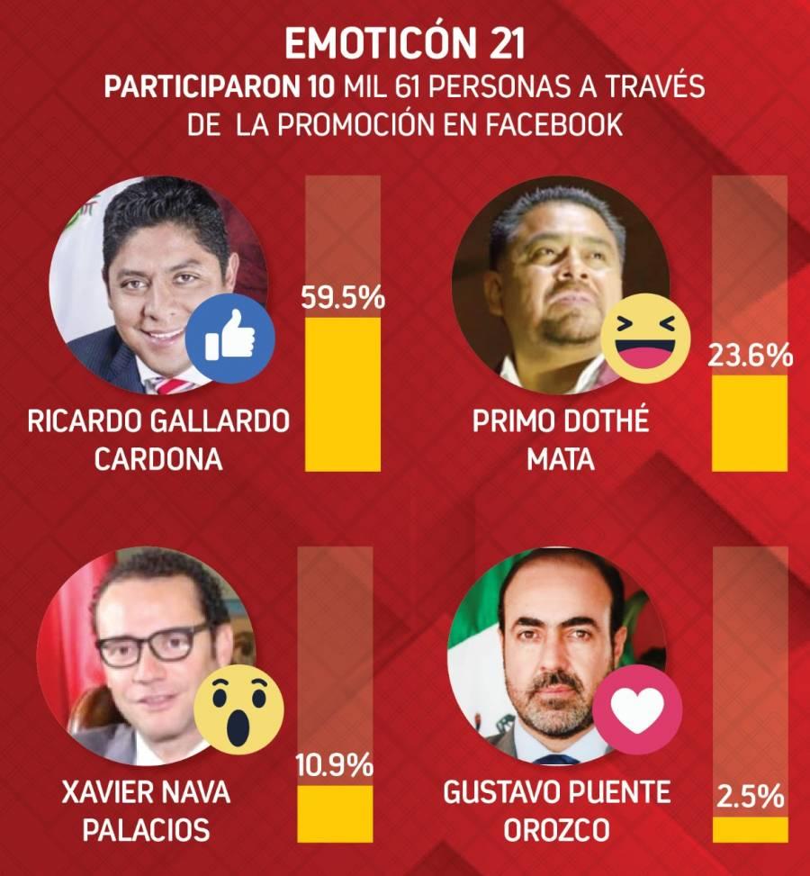 Ricardo Gallardo lidera preferencia electoral para gubernatura de SLP