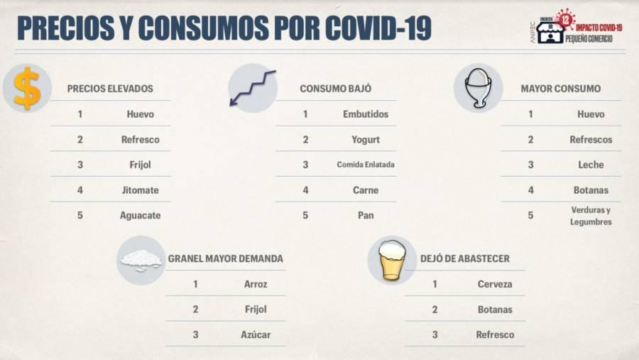Covid-19 golpea de muerte a 150 mil abarroteros