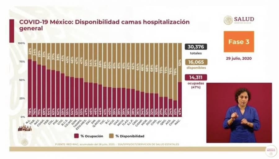 Continúa el incremento de fallecimientos en México por Covid, ya son 45 mil 361