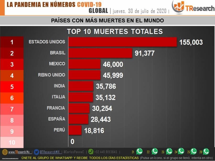 46 mil muertes en México al final del quinto mes de epidemia por Covid-19