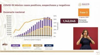 Supera México el medio millón de casos confirmados de Covid-19