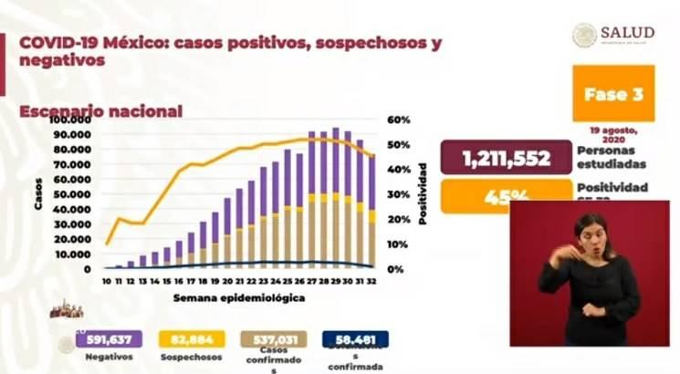 Se observa ya una clara disminución de la epidemia: López-Gatell