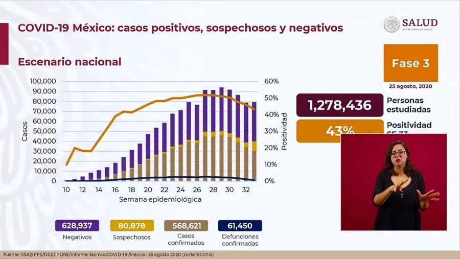 Notifican 650 nuevas defunciones en México por Covid-19