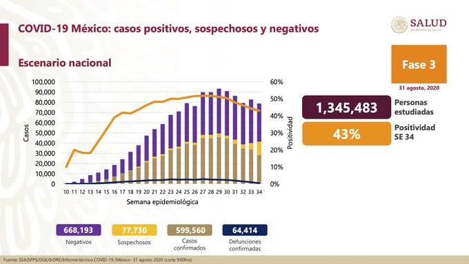Cerca de 600 mil personas infectadas por Covid-19 a tres meses de la Nueva Normalidad