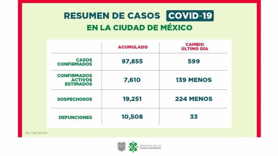 DESCIENDEN CASOS ACTIVOS DE CORONAVIRUS EN CDMX