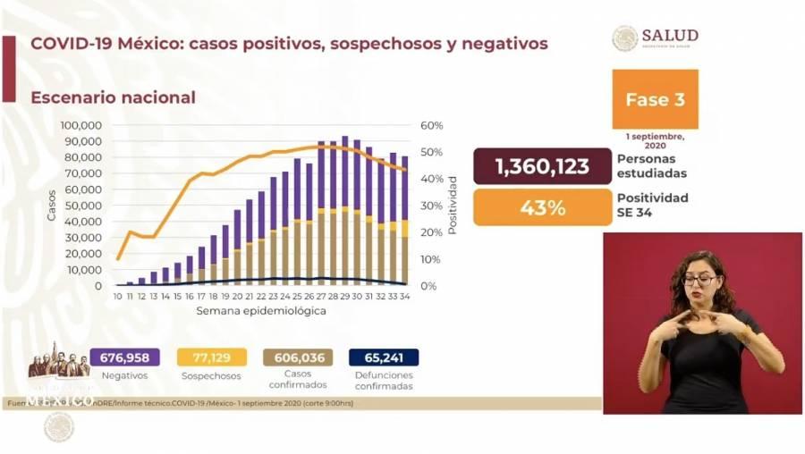 Rebasa México los 600 mil contagios por Covid-19