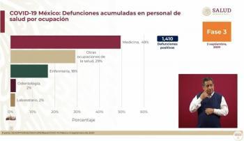 Mil 410 profesionales de la salud han fallecido por Covid en México: SSa