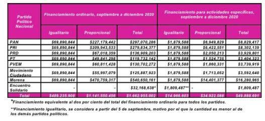 INE da 40 mdp al PES para el resto del 2020