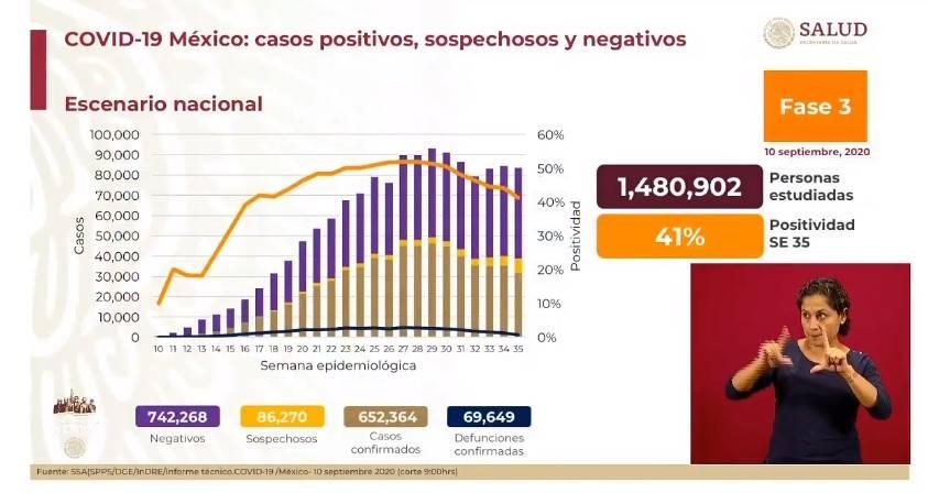 Supera México los 650 mil casos de Covid y está por rebasar las 70 mil defunciones