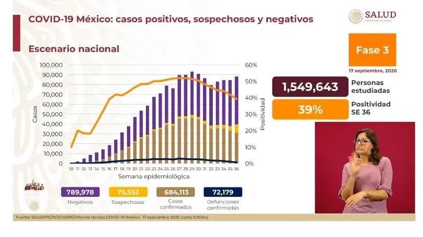 Se registran en México un estimado de 32 mil 787 casos activos de Covid-19