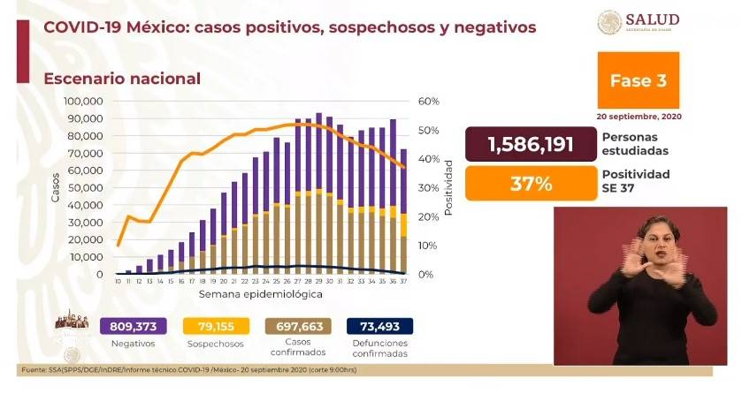 Luego de siete semanas de descenso de la epidemia, se registran 697 mil 663 casos de Covid en México
