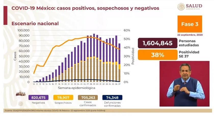 Se registran un total de 74 mil 348 fallecimientos en México por Covid