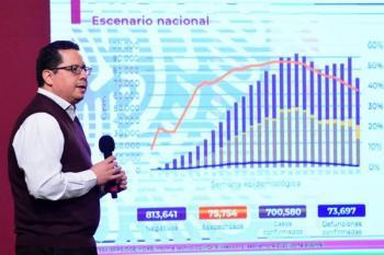 México supera los 700 mil contagios por coronavirus