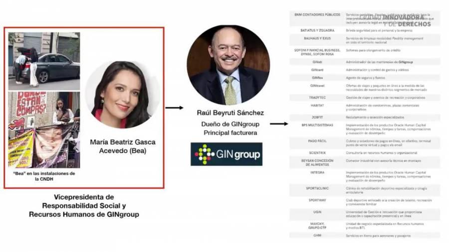 Ejecutiva de GINgroup, acusada de financiar al grupo feminista que ocupa la CNDH