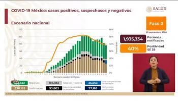 Se registran 77 mil 673 fallecimientos por Covid en México