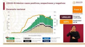 Mueren 77 mil 646 personas por Covid en México
