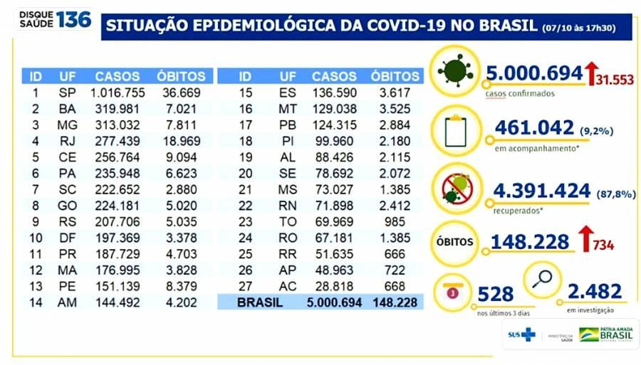 Rebasa Brasil 5 millones de casos y casi 150 mil muertes por Covid