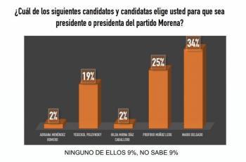 Resultado final, aventaja Mario Delgado para la presidencia de Morena: Votia