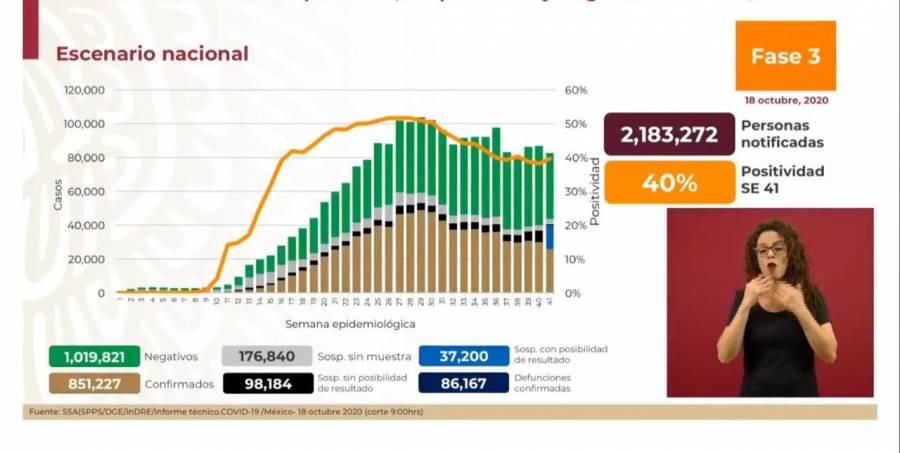 México reporta 851 mil 227 casos de Covid-19 y 86 mil 167 fallecidos