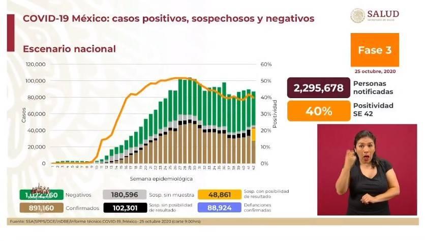 México reporta 891 mil 160 casos de Covid-19 y 88 mil 924 fallecidos
