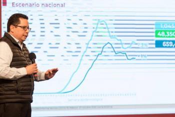 México superó los 900 mil contagios de Covid