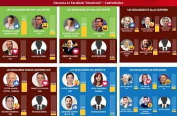 Morena lidera en 11 de 15 gubernaturas que se disputan