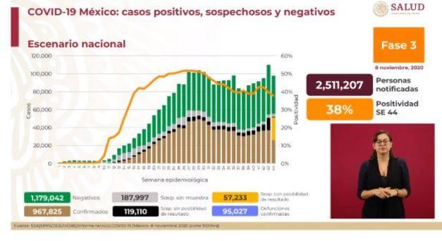 Rebasa México las 95 mil muertes por Covid-19