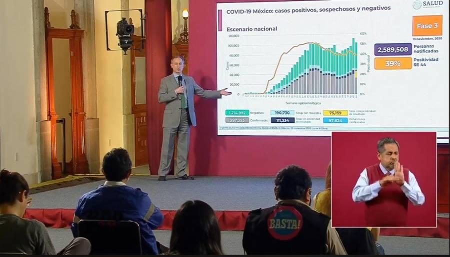 México reporta 993 mil 393 casos de Covid-19 y 97 mil 624 fallecidos