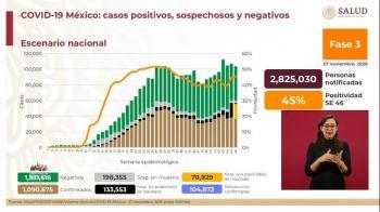 México reporta 1 millón 90 mil 675 casos de Covid-19 y 104 mil 873 fallecidos