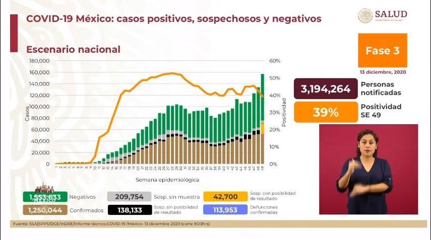 México reporta 1 millón 250 mil 044 casos de Covid-19 y 113 mil 953 fallecidos
