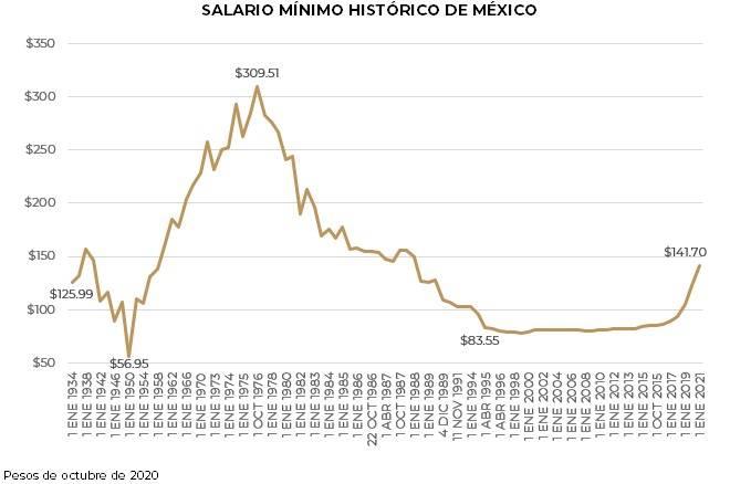 Sube salario mínimo a 141.7 pesos diarios