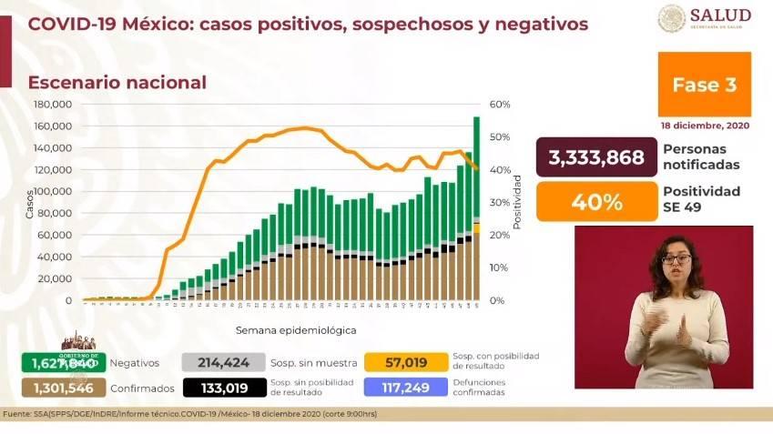 México reporta un millón 301 mil 546 casos de Covid-19 y 117 mil 249 fallecidos