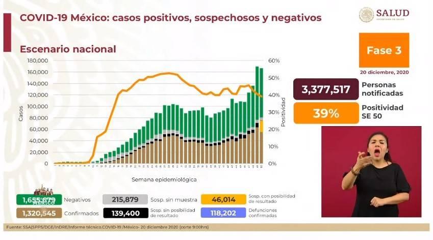México reporta un millón 320 mil 545 casos de Covid-19 y 118 mil 202 fallecidos