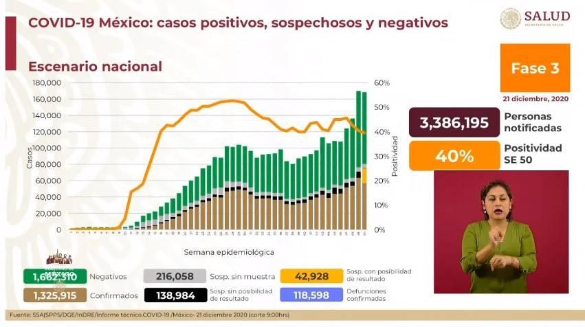 México reporta un millón 325 mil 915 casos de Covid-19 y 118 mil 598 fallecidos
