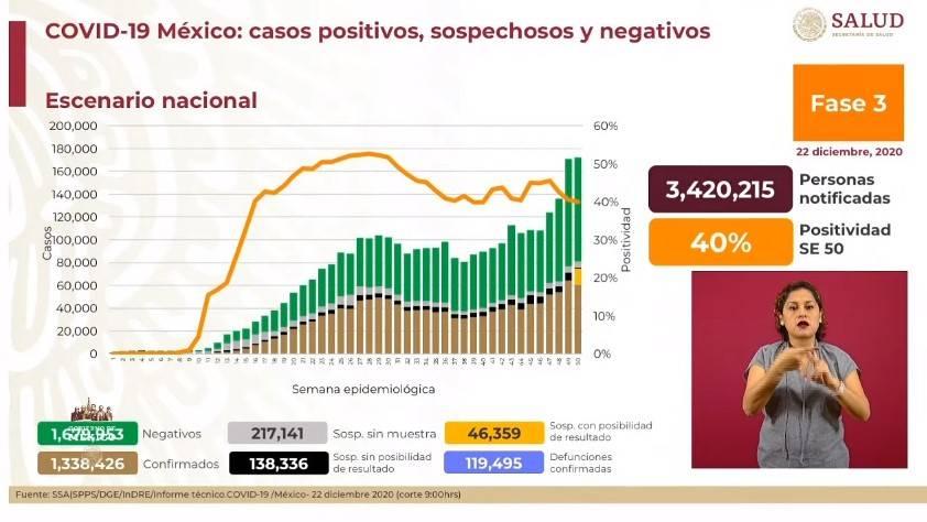 México reporta un millón 338 mil 426 casos de Covid-19 y 119 mil 495 fallecidos