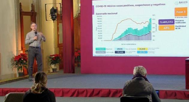 México reporta un millón 362 mil 564 casos de Covid-19 y 121 mil 172 fallecidos