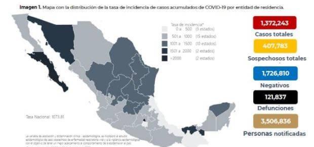 México reporta un millón 372 mil 243 casos de Covid-19 y 121 mil 837 fallecidos