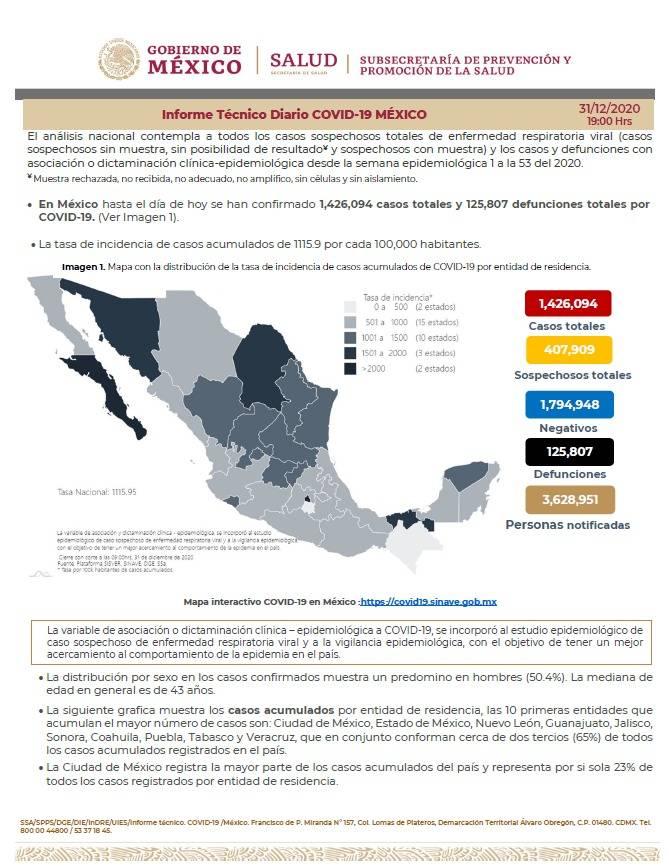 México reporta un millón 426 mil 094 casos de Covid-19 y 125 mil 807 fallecidos