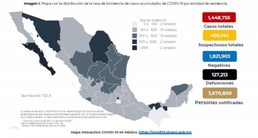 Hasta este momento han fallecido en México 127 mil 213 personas por Covid-19