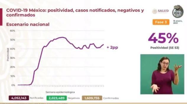 México reporta un millón 609 mil 735 casos de Covid-19 y 139 mil 22 fallecidos