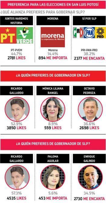 Se mantienen a la cabeza  Gallardo y alianza PT-PVEM