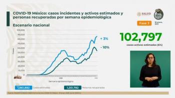 México reporta un millón 668 mil 396 casos de Covid-19 y 142 mil 832 fallecidos