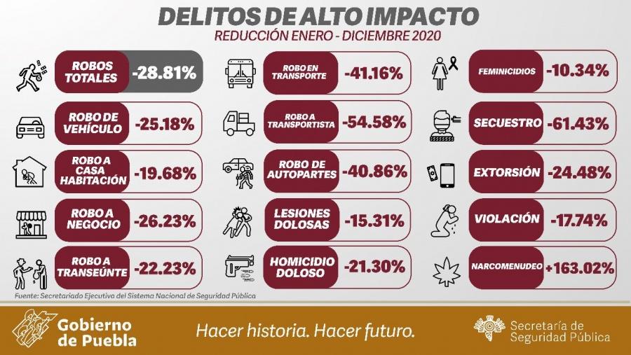 Disminuye la incidencia delictiva en Puebla